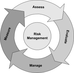 Ongoing evaluation of organisational risk